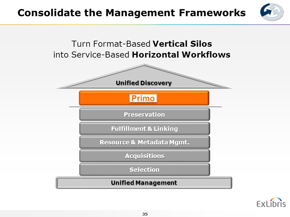 Consolidate the Management Frameworks