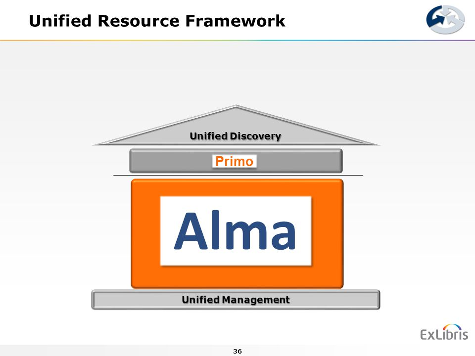 Unified Resource Framework