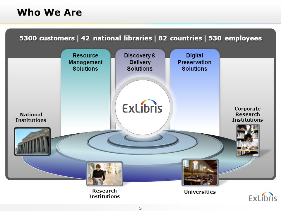 5300 customers42 national libraries82 countries530 employees