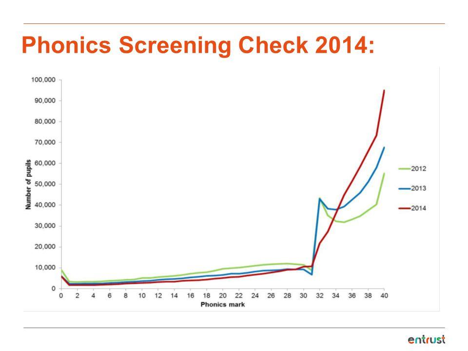 Phonics Screening Check 2014: