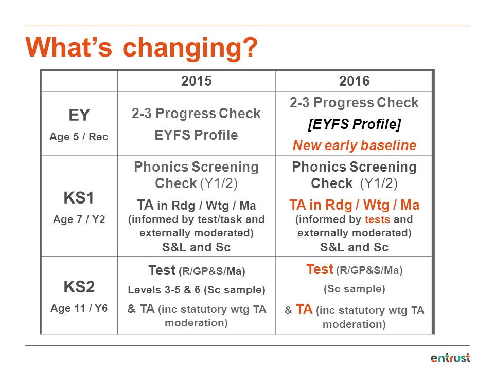 What's changing EY KS1 KS Progress Check EYFS Profile