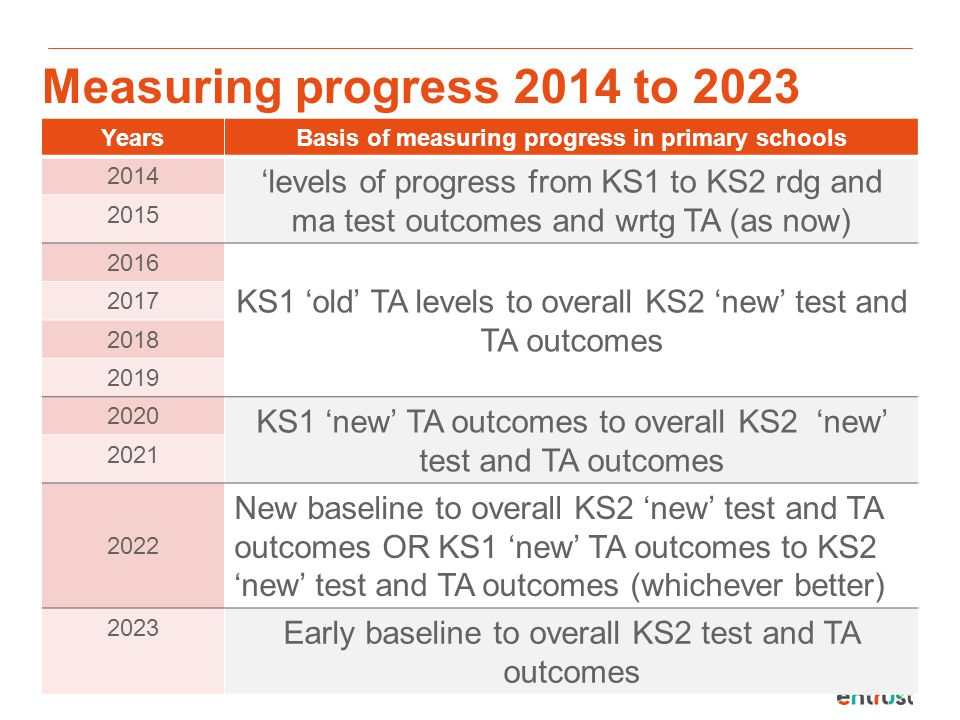 Basis of measuring progress in primary schools