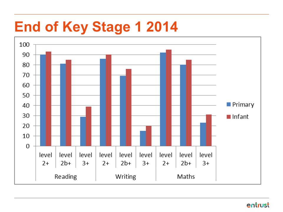 End of Key Stage 1 2014