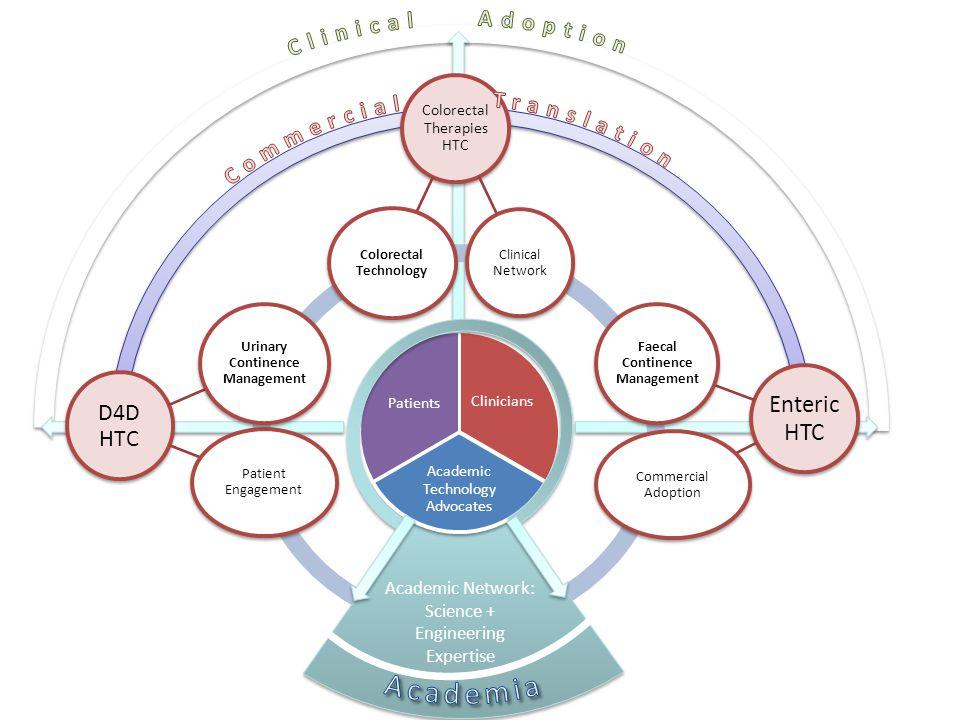 Academia Enteric HTC Clinical Adoption Commercial Translation D4D HTC