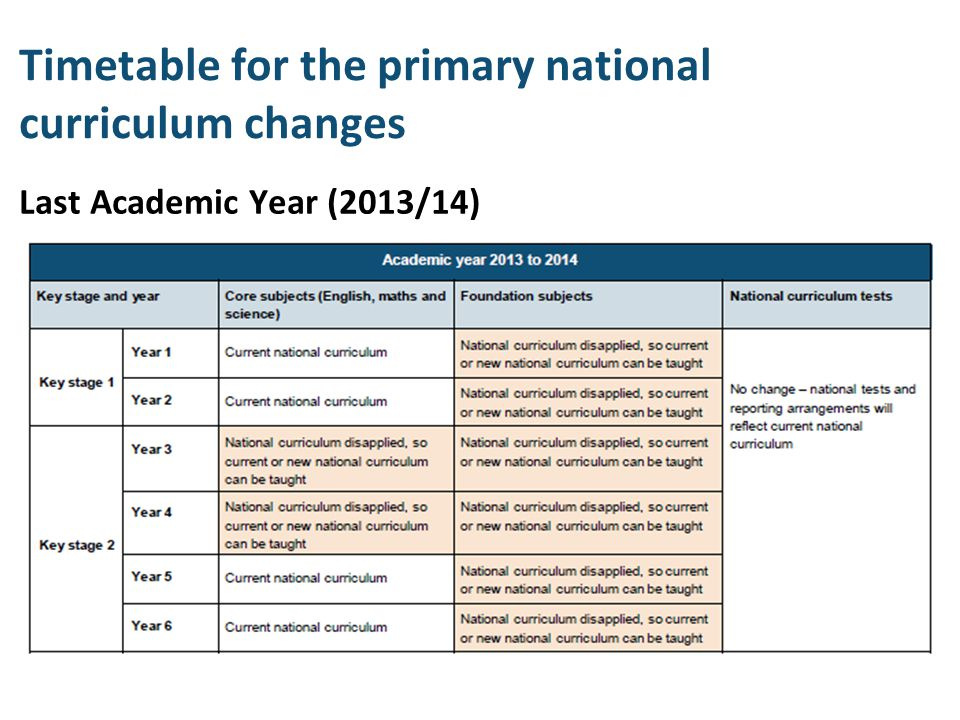Timetable for the primary national curriculum changes