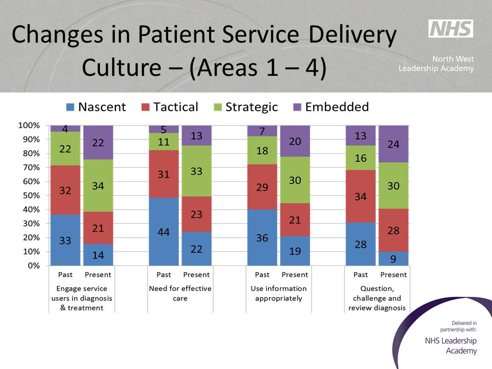 Changes in Patient Service Delivery Culture – (Areas 1 – 4)