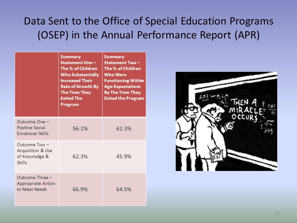 Data Sent to the Office of Special Education Programs (OSEP) in the Annual Performance Report (APR)
