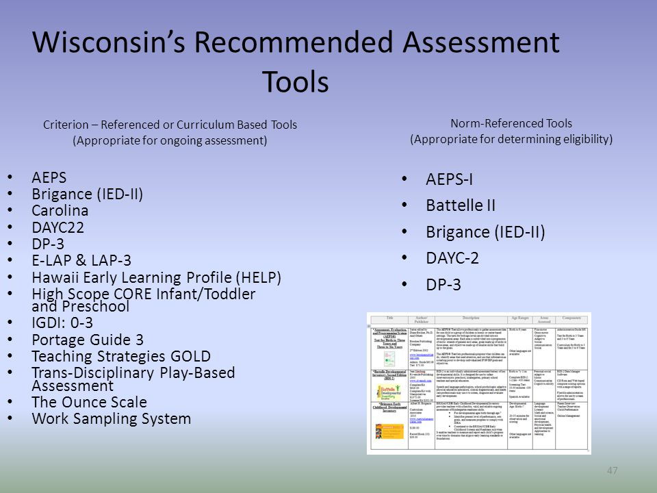 Wisconsin's Recommended Assessment Tools
