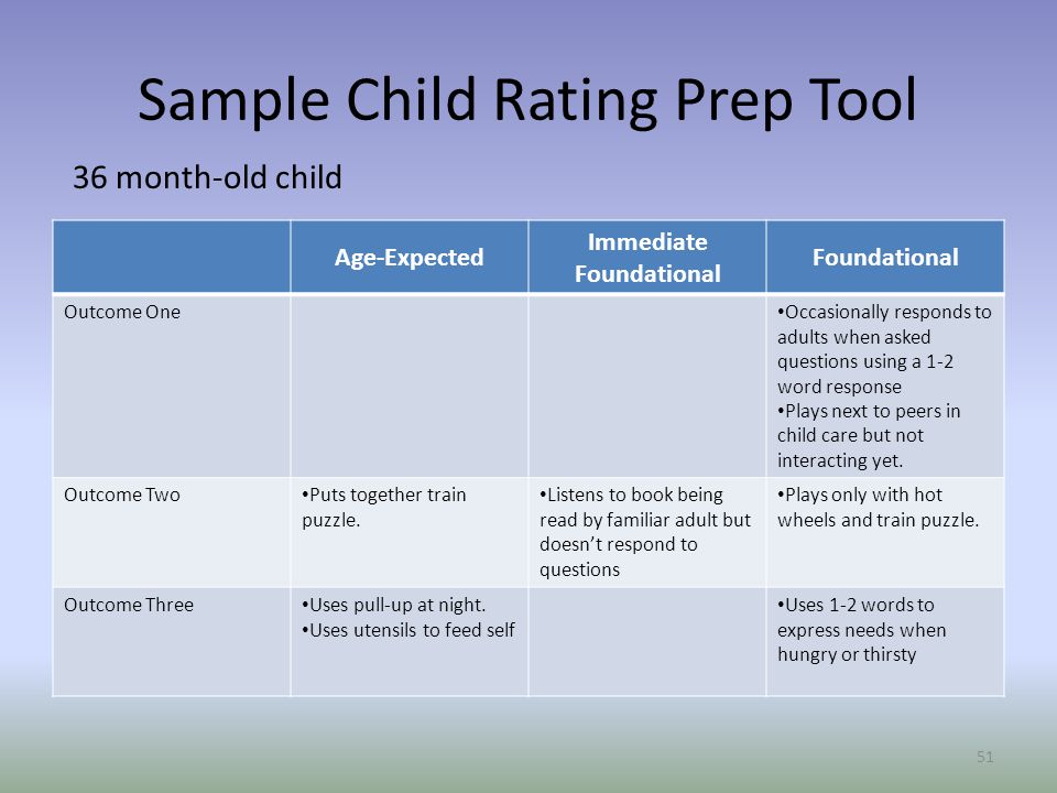 Sample Child Rating Prep Tool