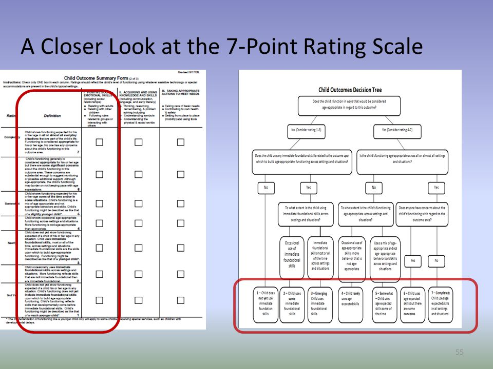 A Closer Look at the 7-Point Rating Scale