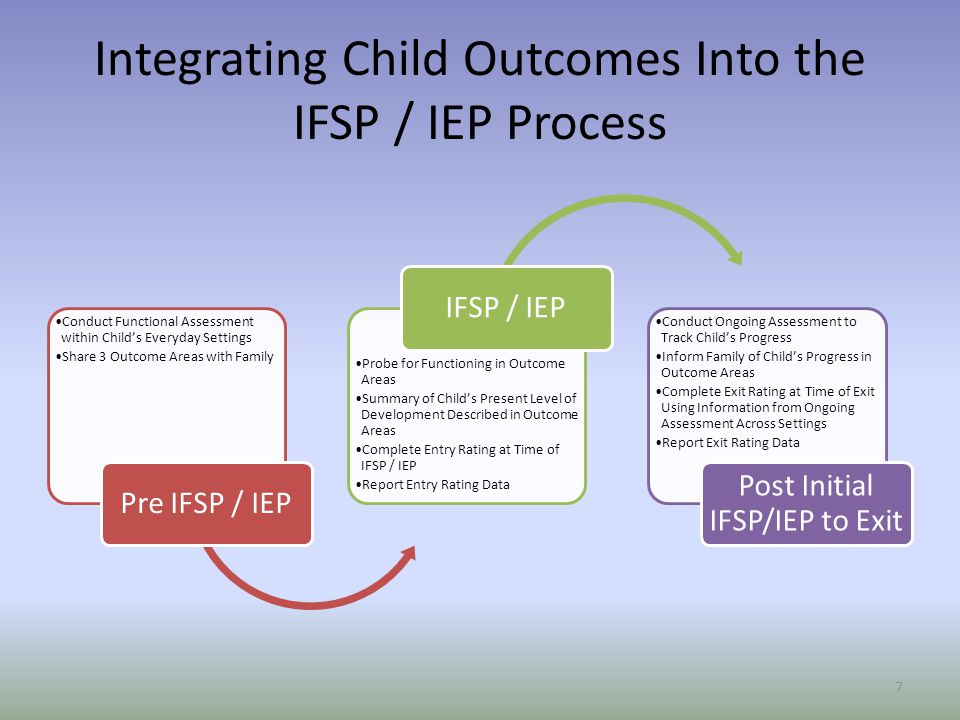 Integrating Child Outcomes Into the IFSP / IEP Process