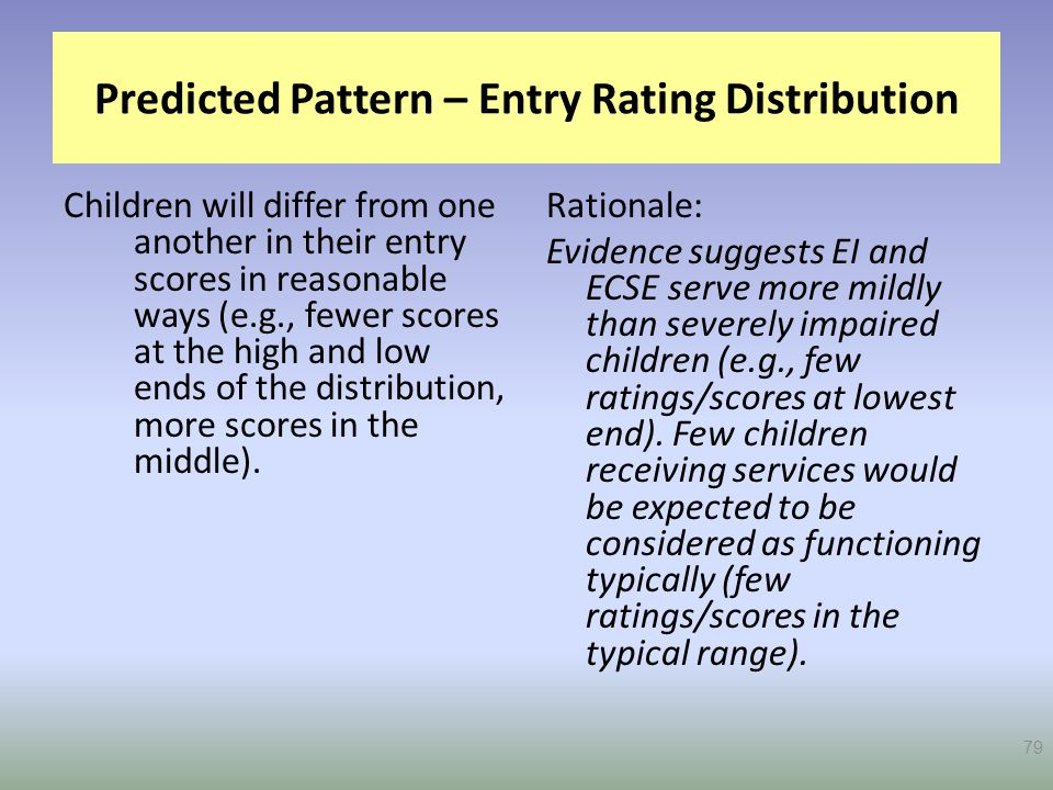Predicted Pattern – Entry Rating Distribution
