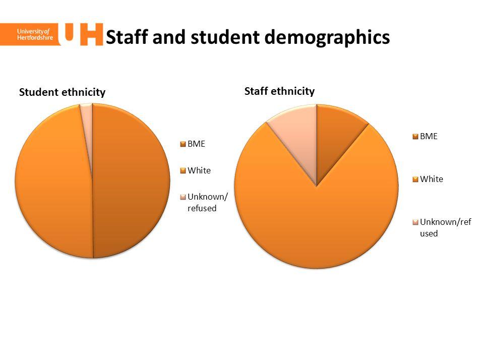 Staff and student demographics