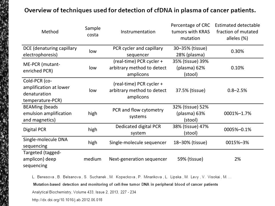 Overview of techniques used for detection of cfDNA in plasma of cancer patients.