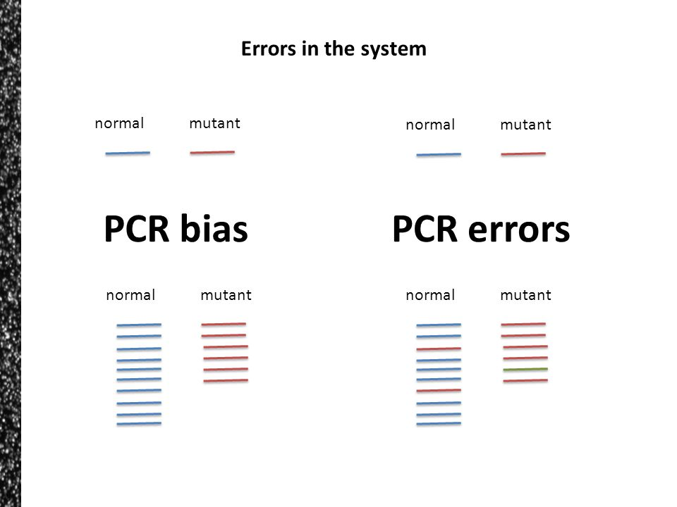 PCR bias PCR errors Errors in the system normal mutant normal mutant