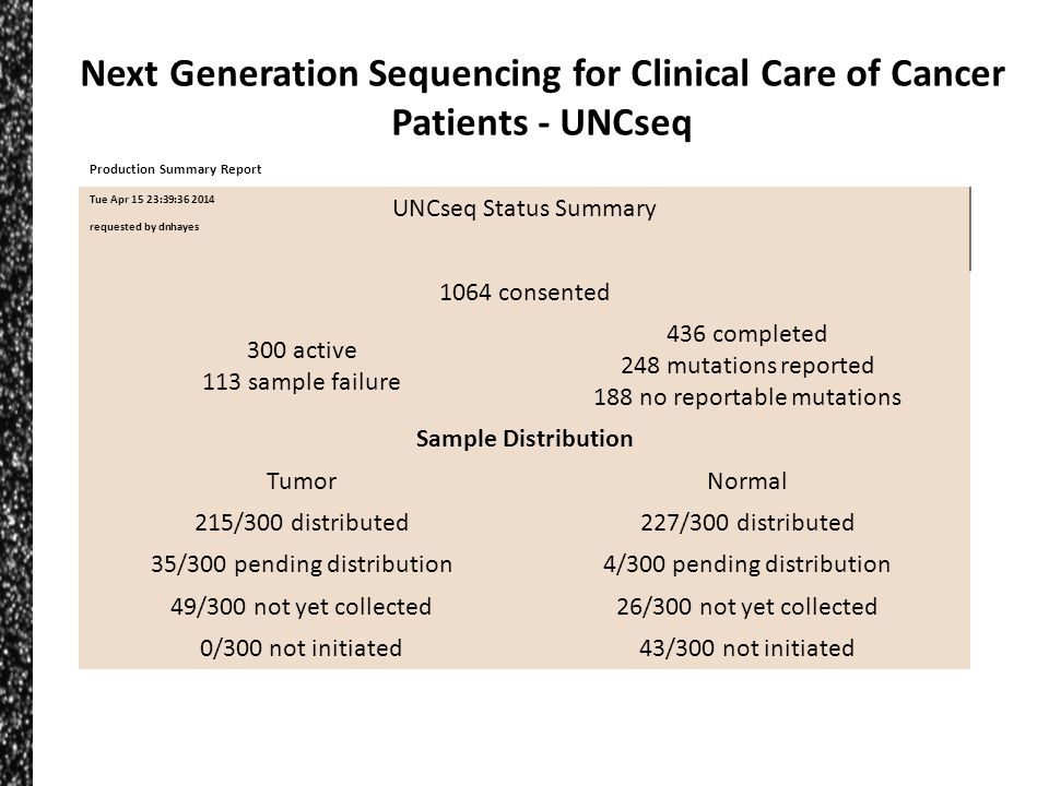 Next Generation Sequencing for Clinical Care of Cancer Patients - UNCseq