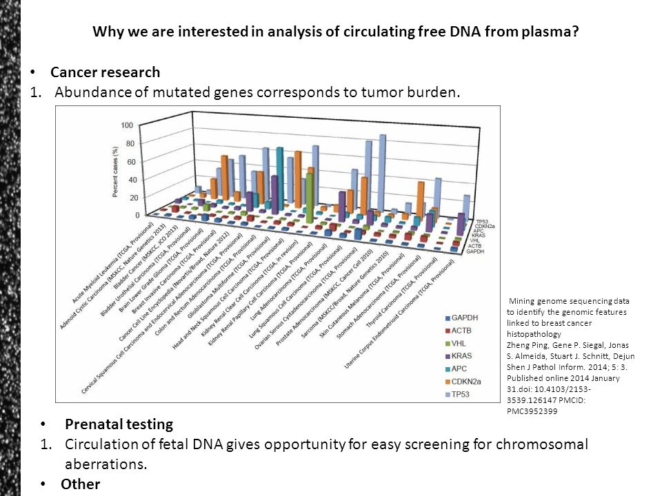 Why we are interested in analysis of circulating free DNA from plasma