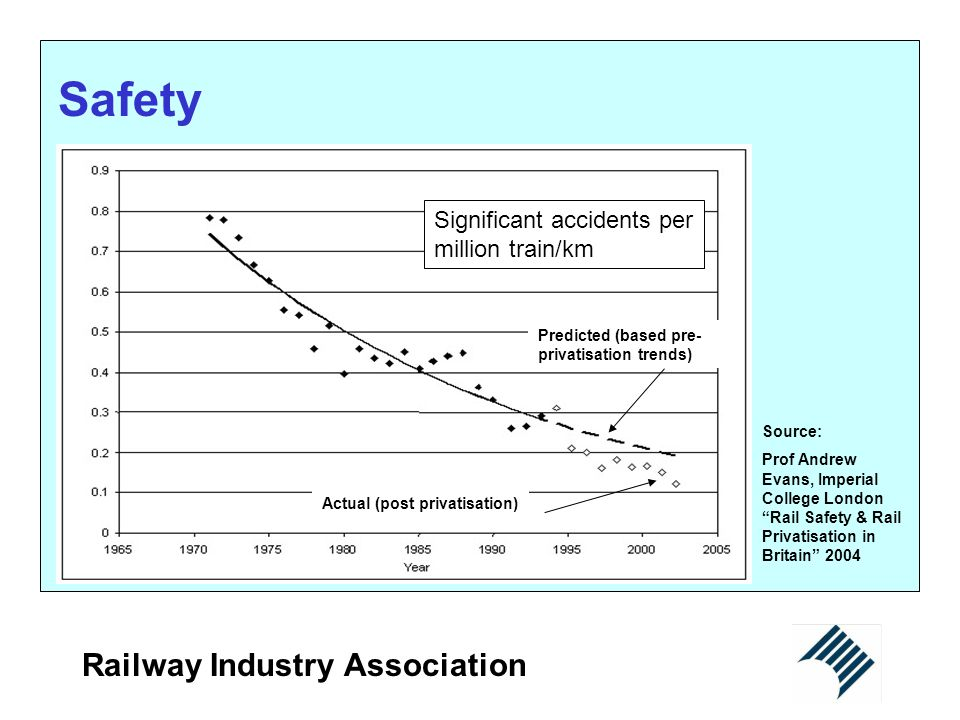 Safety Railway Industry Association