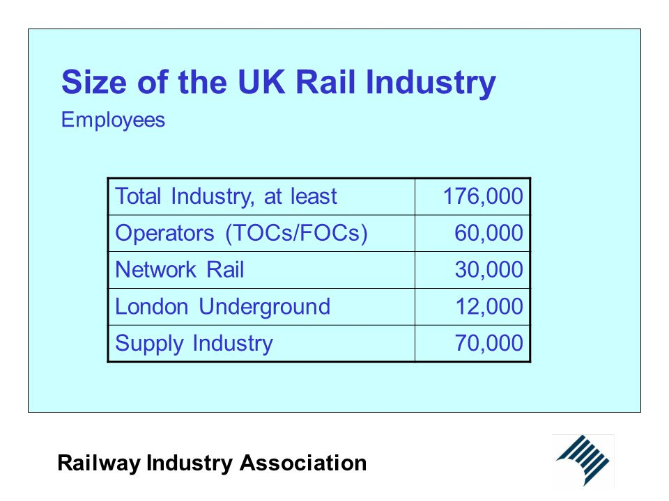 Size of the UK Rail Industry
