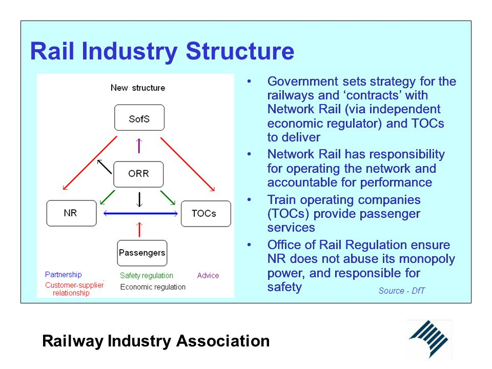 Rail Industry Structure
