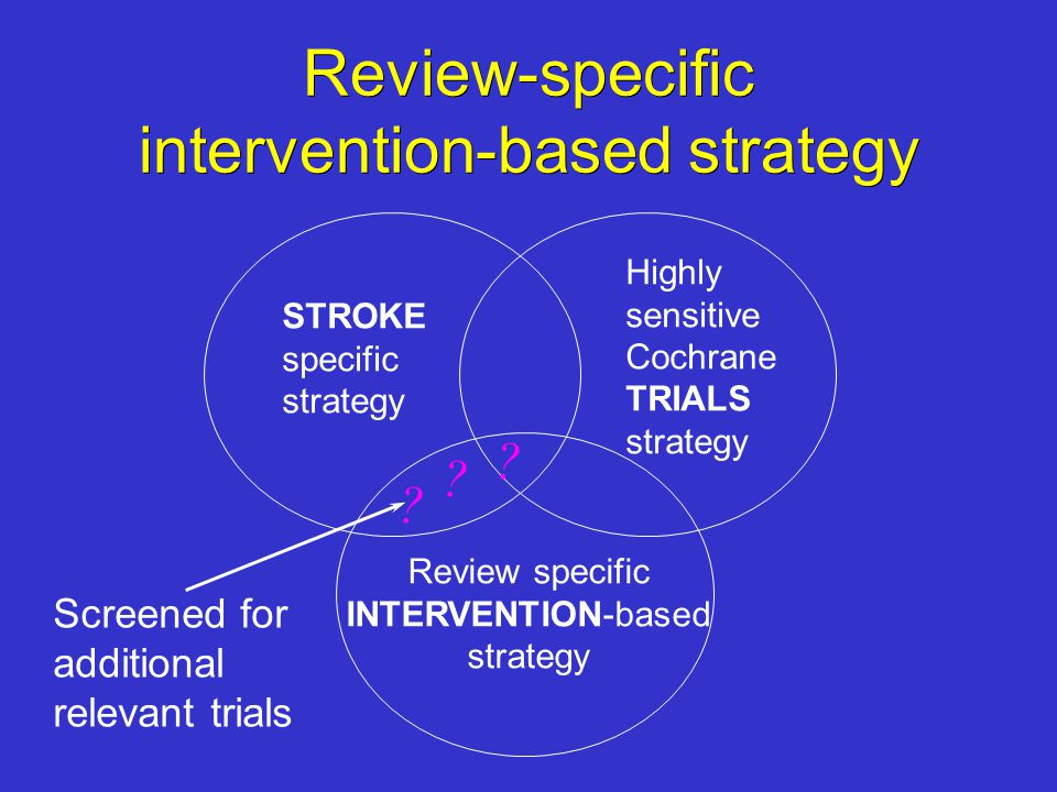 Review-specific intervention-based strategy