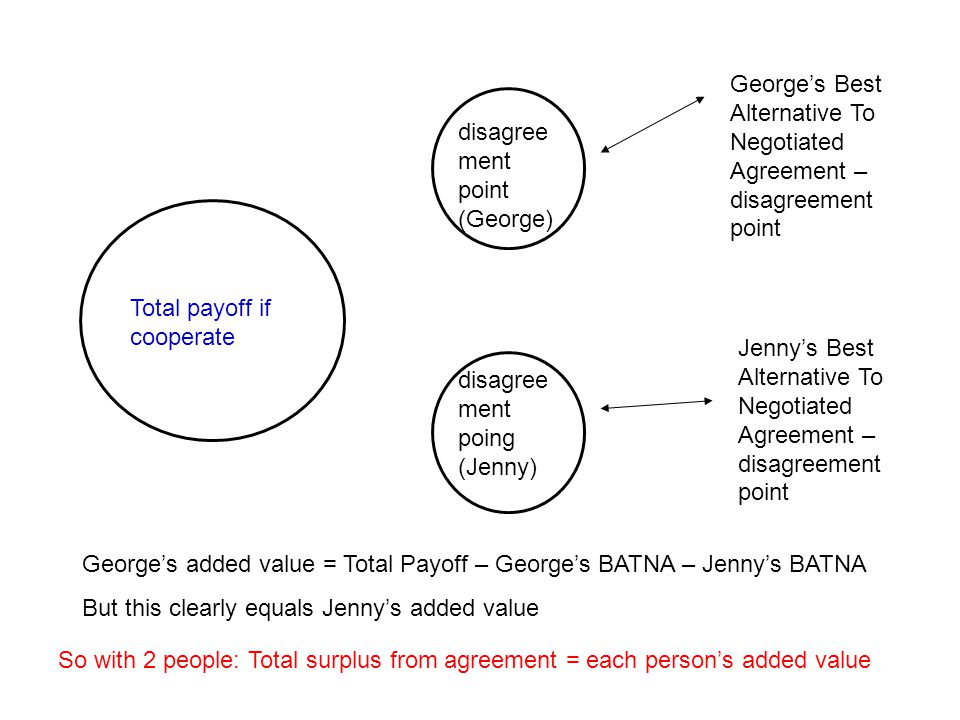 George's Best Alternative To Negotiated Agreement – disagreement point