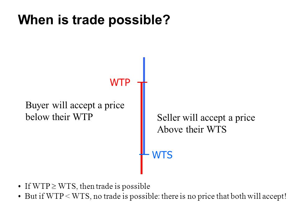 When is trade possible WTP Buyer will accept a price below their WTP