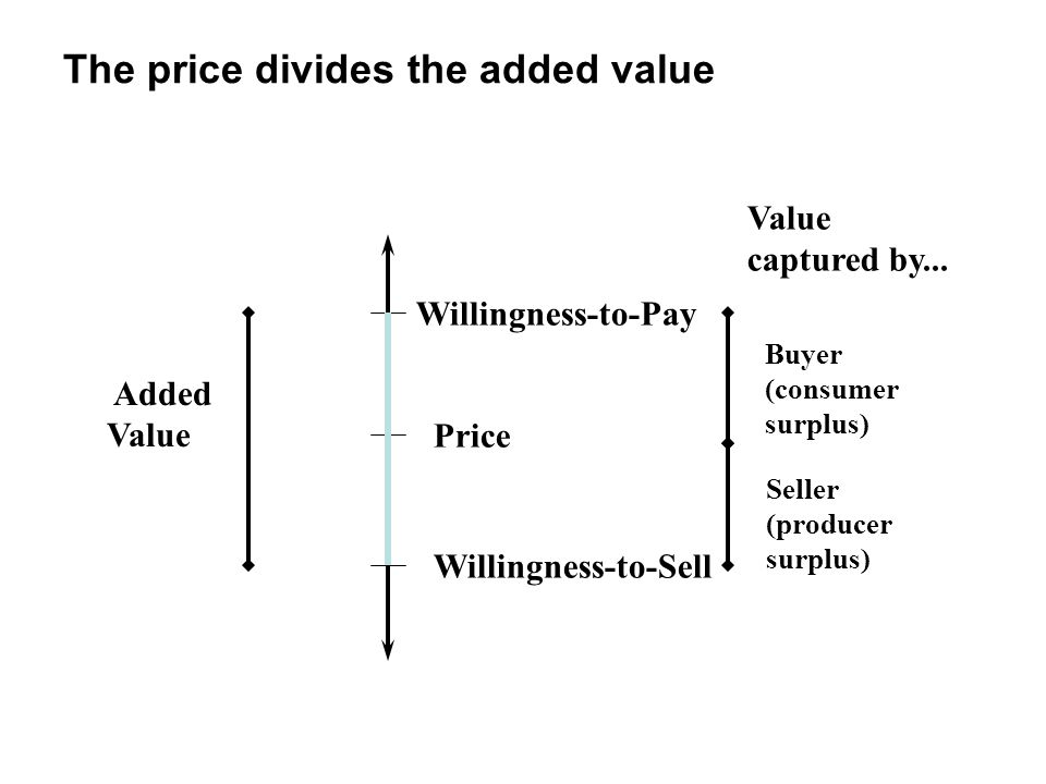 The price divides the added value
