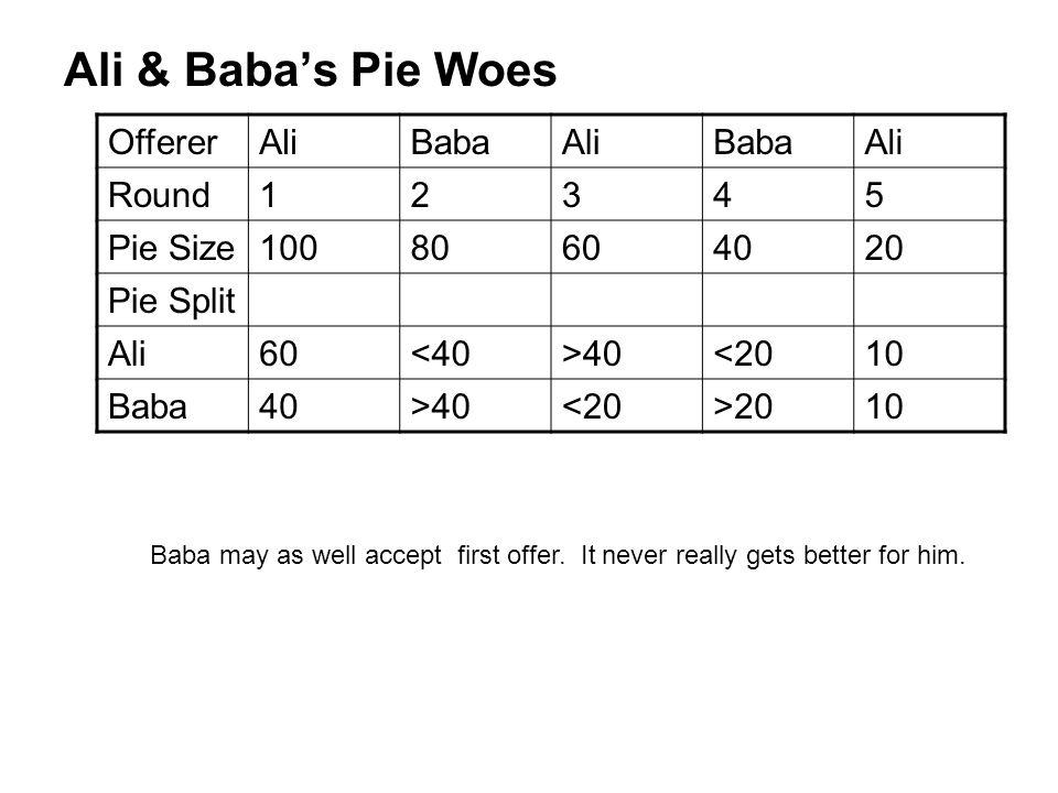 Ali & Baba's Pie Woes Offerer Ali Baba Round 1 2 3 4 5 Pie Size 100 80