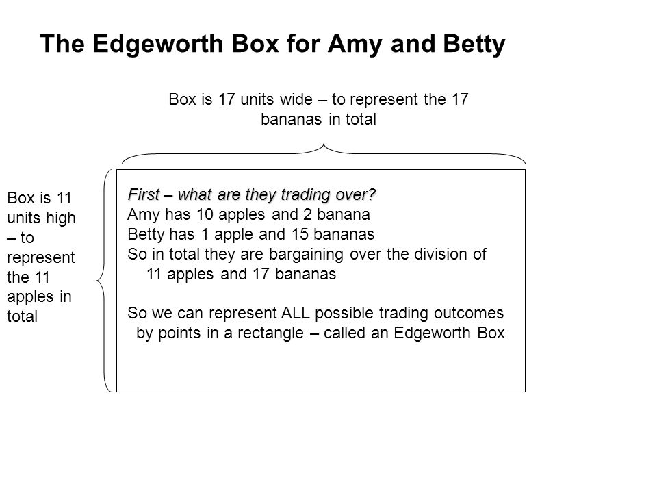 The Edgeworth Box for Amy and Betty