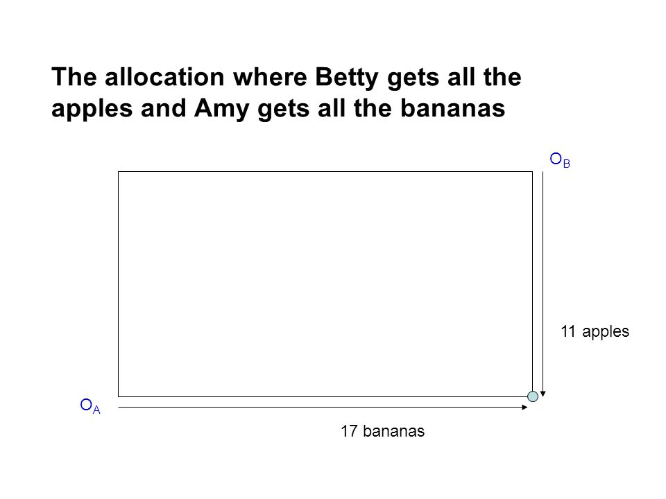 The allocation where Betty gets all the apples and Amy gets all the bananas