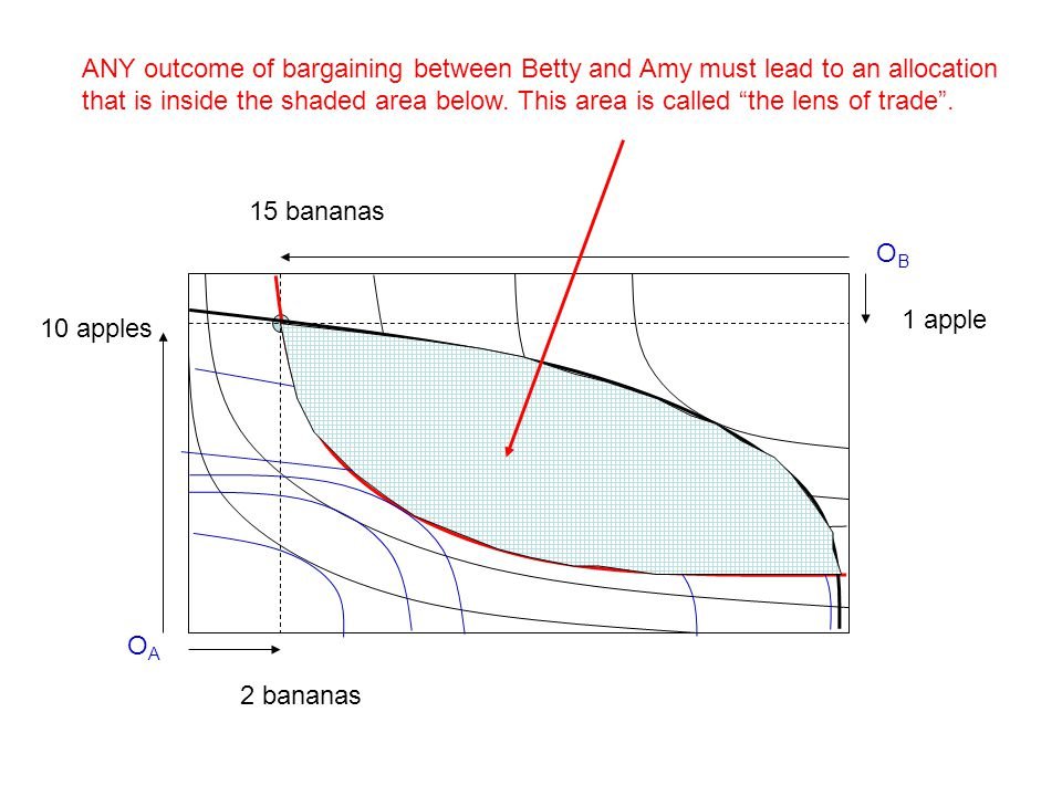 ANY outcome of bargaining between Betty and Amy must lead to an allocation that is inside the shaded area below. This area is called the lens of trade .