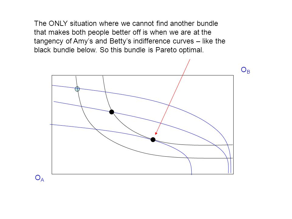 The ONLY situation where we cannot find another bundle that makes both people better off is when we are at the tangency of Amy's and Betty's indifference curves – like the black bundle below. So this bundle is Pareto optimal.
