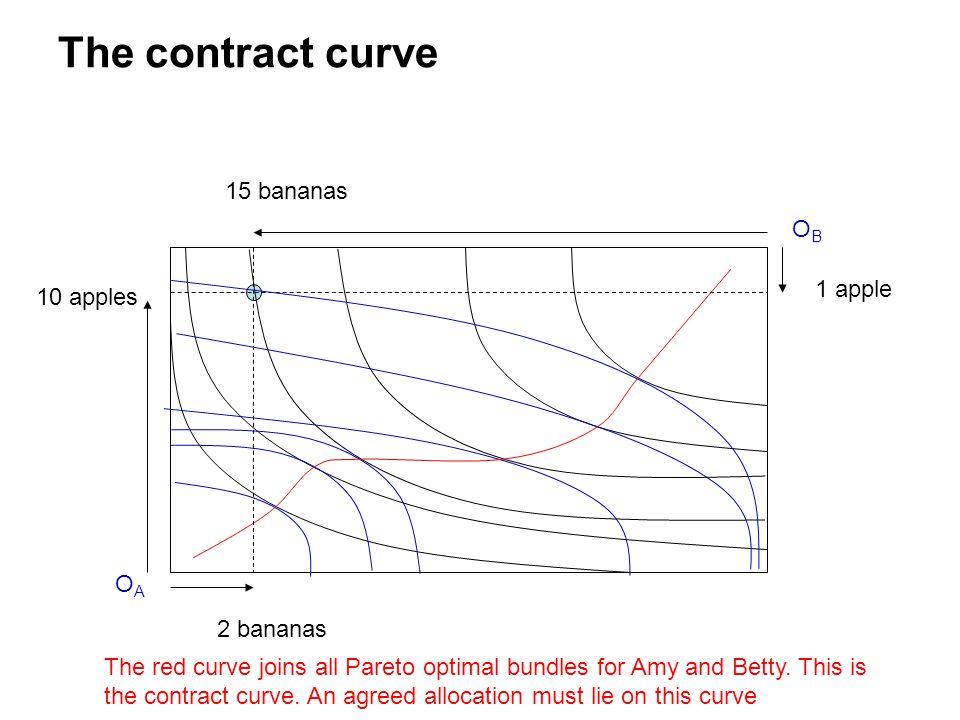 The contract curve 15 bananas OB 1 apple 10 apples OA 2 bananas