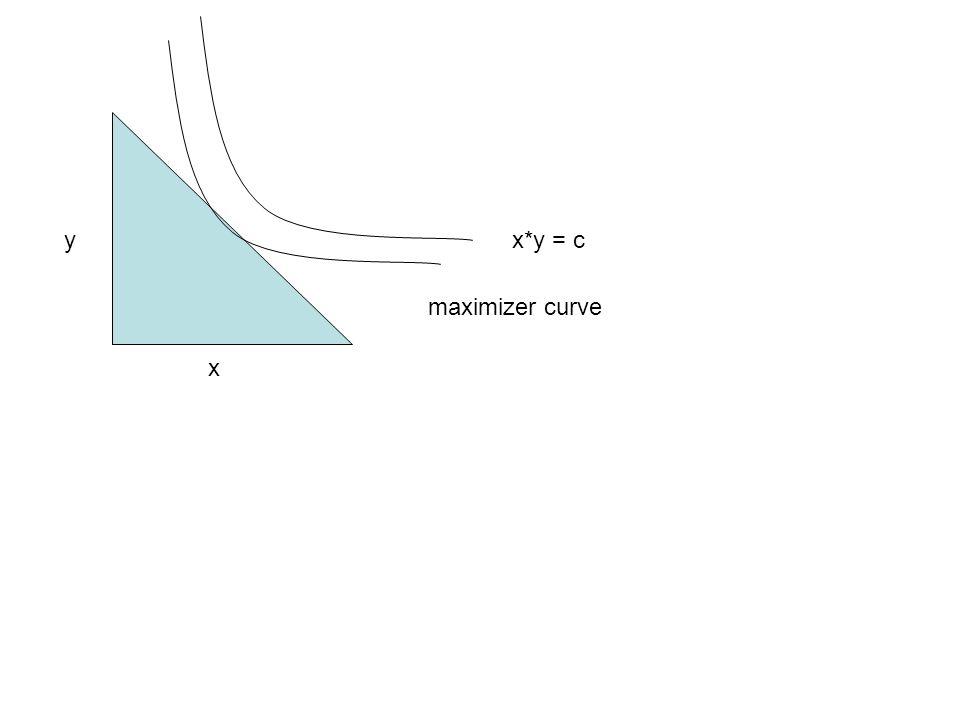 y x*y = c maximizer curve x