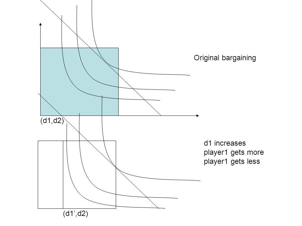 Original bargaining (d1,d2) d1 increases player1 gets more player1 gets less (d1',d2)