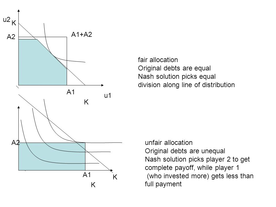 u1 u2. K. A1+A2. A2. fair allocation. Original debts are equal. Nash solution picks equal. division along line of distribution.