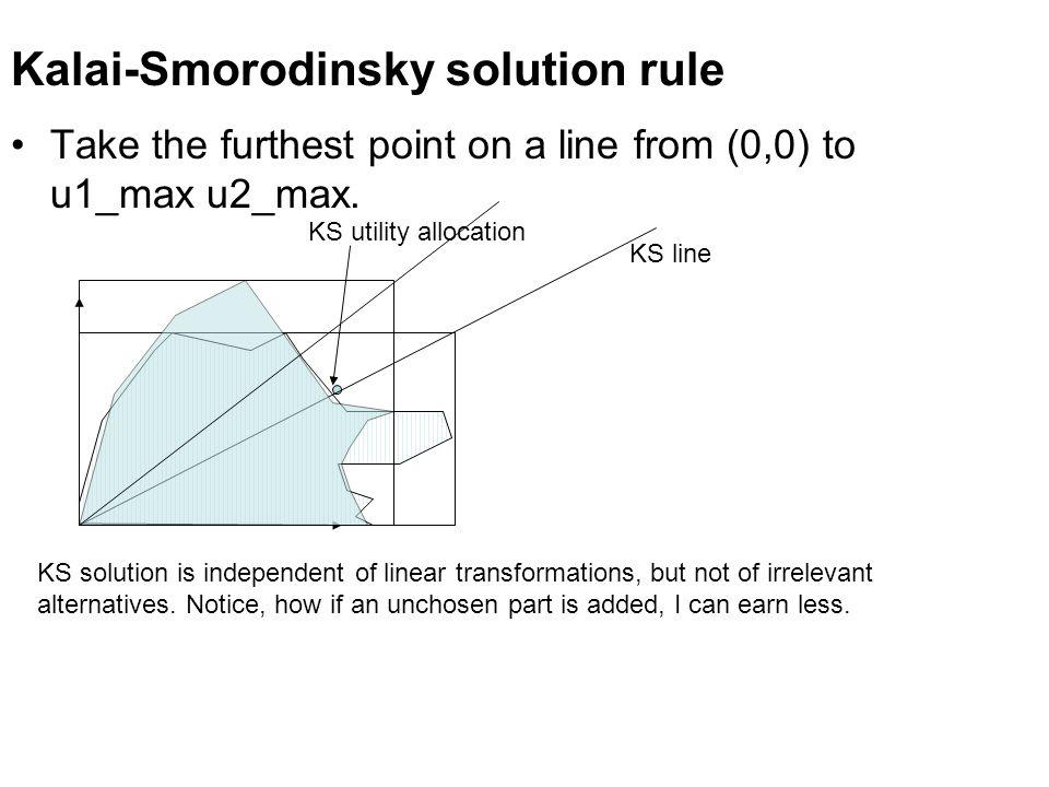 Kalai-Smorodinsky solution rule