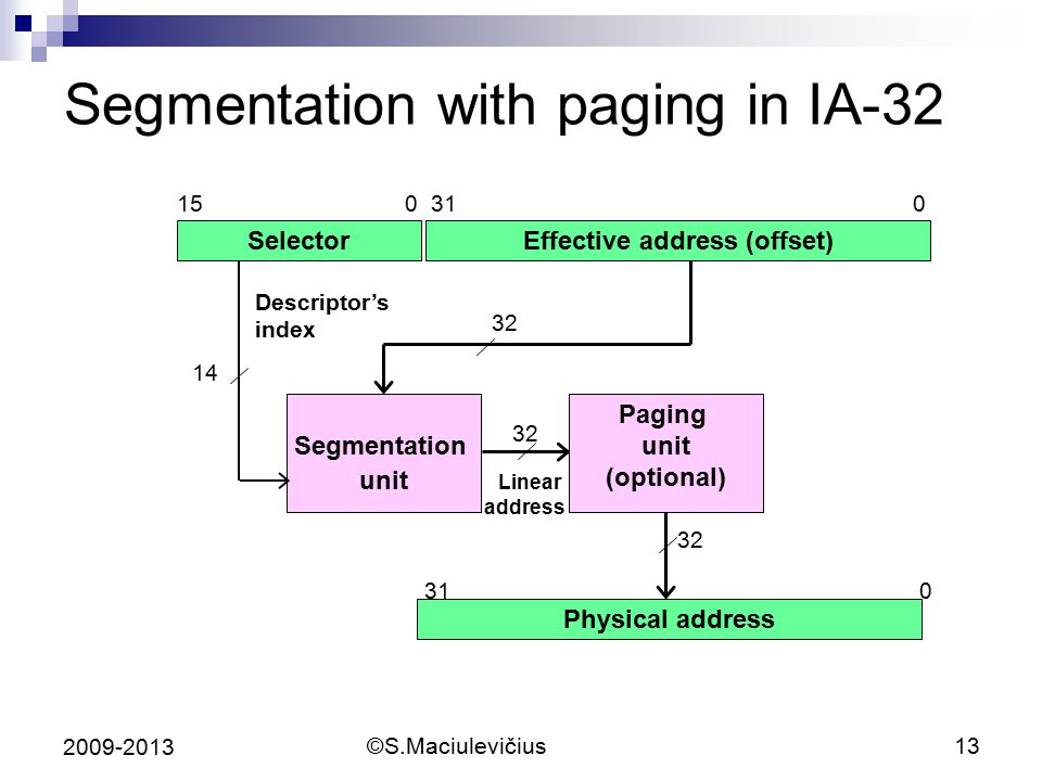 Segmentation with paging in IA-32