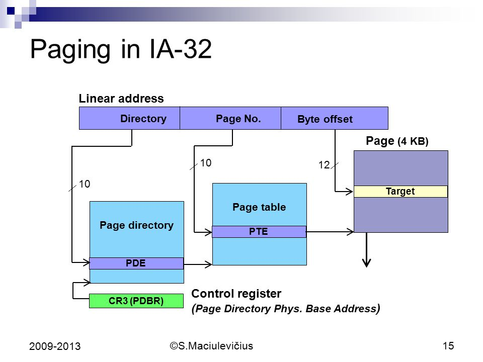 Paging in IA-32 Linear address Page (4 KB) Control register