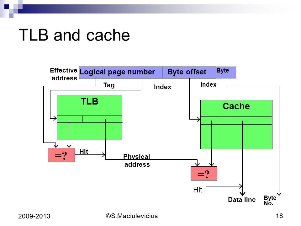 TLB and cache = TLB Cache Logical page number Byte offset Hit