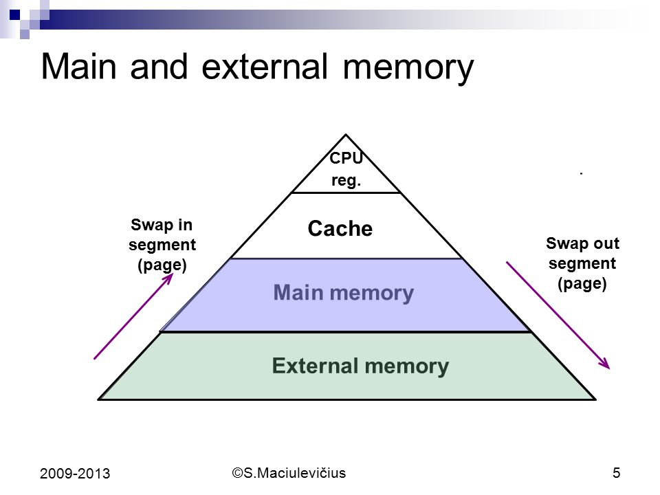 Main and external memory