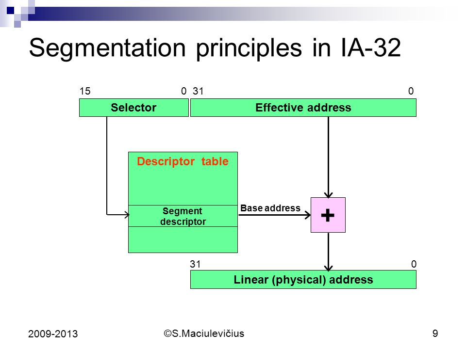 Segmentation principles in IA-32