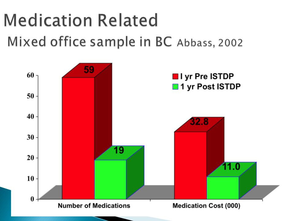 Medication Related Mixed office sample in BC Abbass, 2002