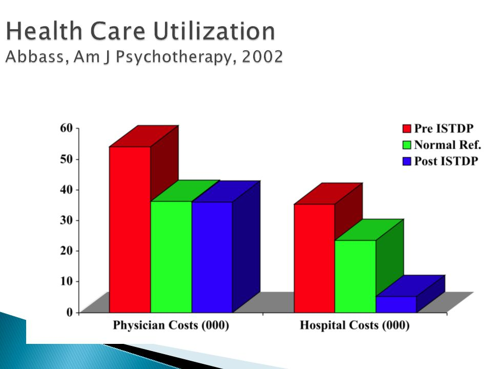 Health Care Utilization Abbass, Am J Psychotherapy, 2002