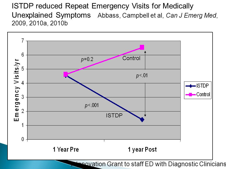 ISTDP reduced Repeat Emergency Visits for Medically Unexplained Symptoms Abbass, Campbell et al, Can J Emerg Med, 2009, 2010a, 2010b