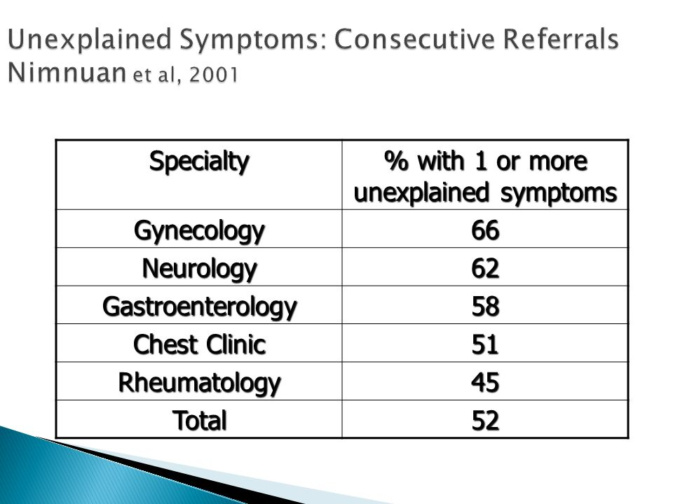 Unexplained Symptoms: Consecutive Referrals Nimnuan et al, 2001