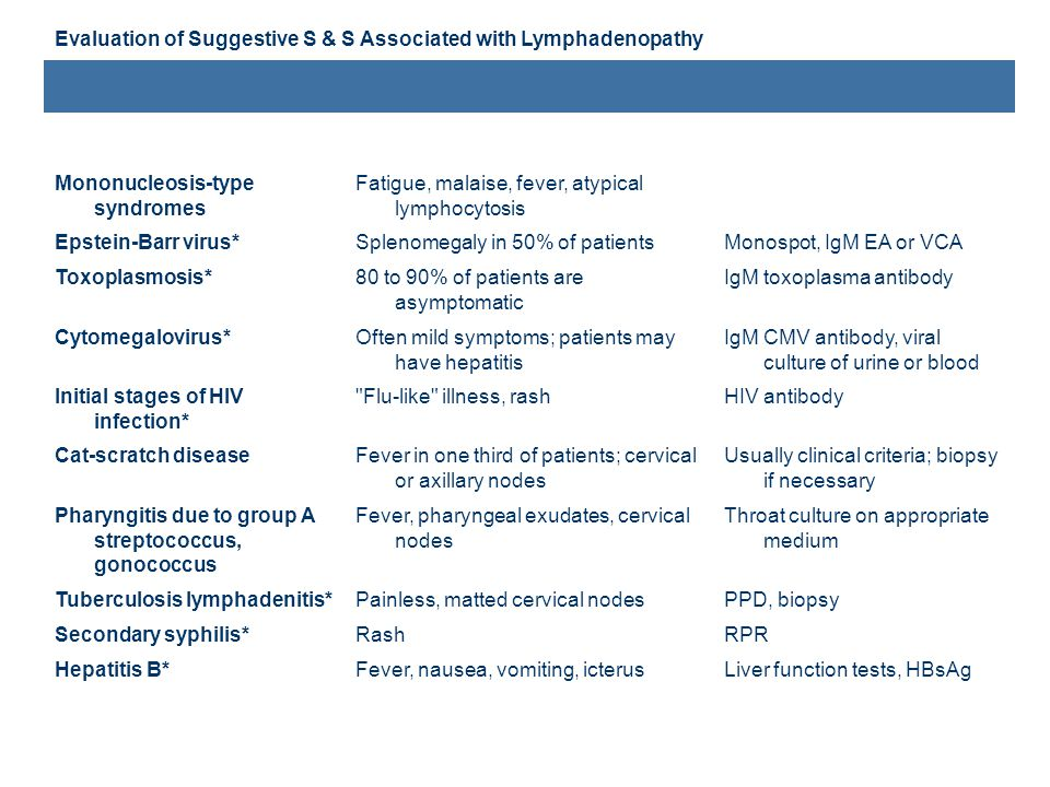 Evaluation of Suggestive S & S Associated with Lymphadenopathy