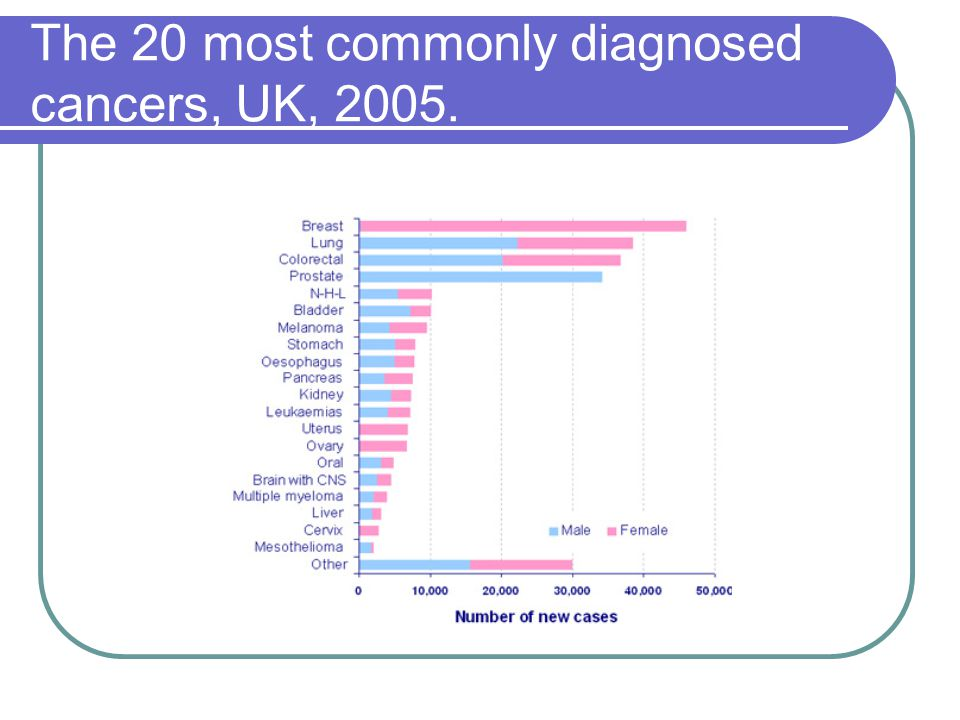 The 20 most commonly diagnosed cancers, UK, 2005.