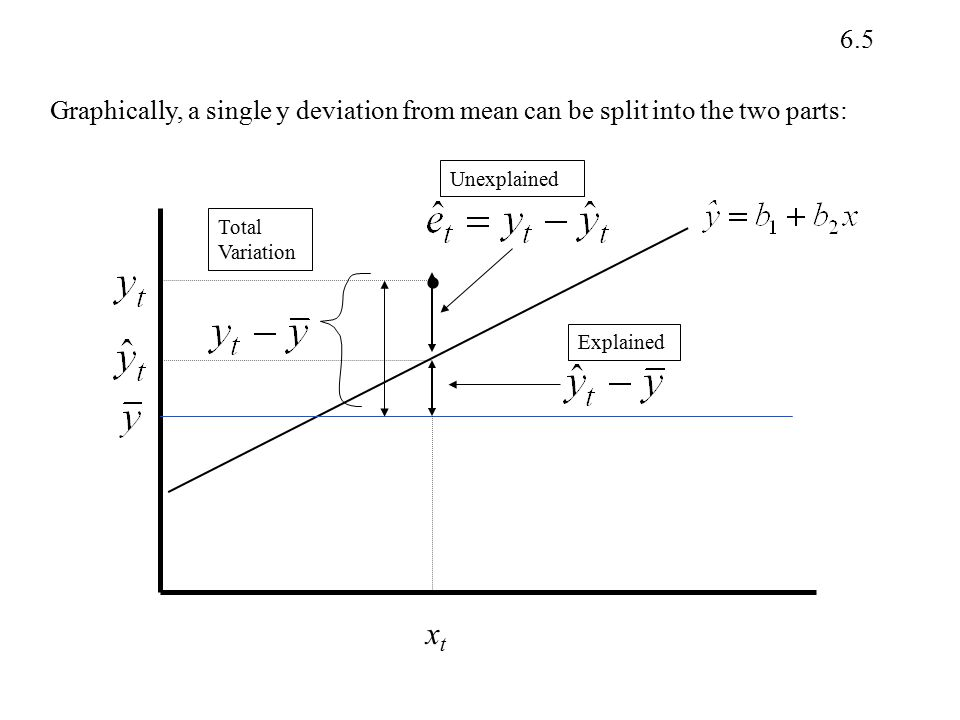 Graphically, a single y deviation from mean can be split into the two parts: